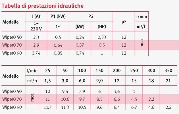 Pompa per idromassaggio WIPER0 70 - 0.5 HP Raccordi 5.7 cm