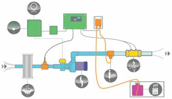 Schema del gruppo di filtrazione CNO VT
