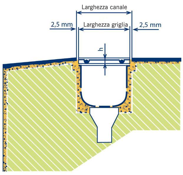 Griglia Longitudinale misure