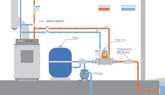 Installazione Scambiatore di calore