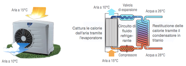Pompa di calore power force zodiac per grandi piscine - Pompa di calore piscina ...
