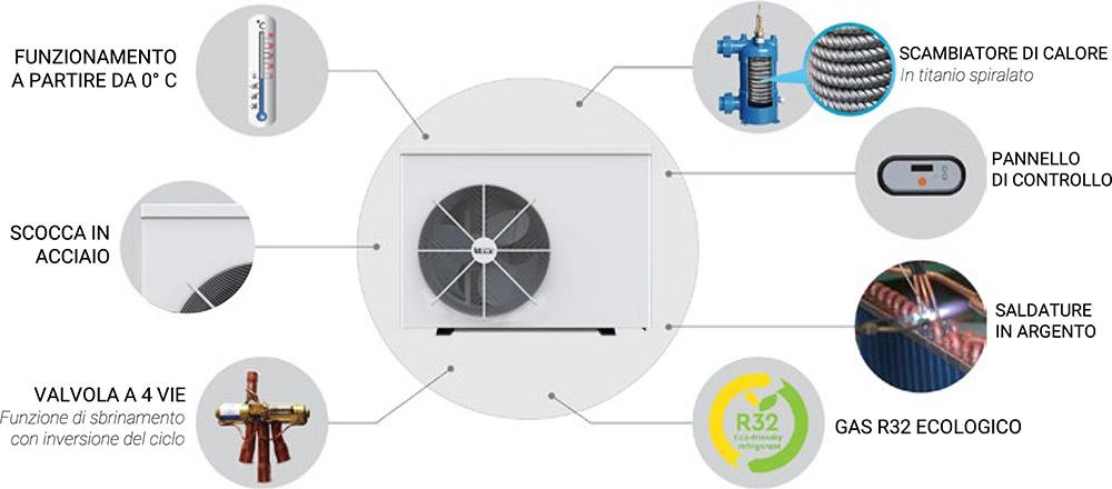Vantaggi pompa di calore BWT myPOOL Inverter