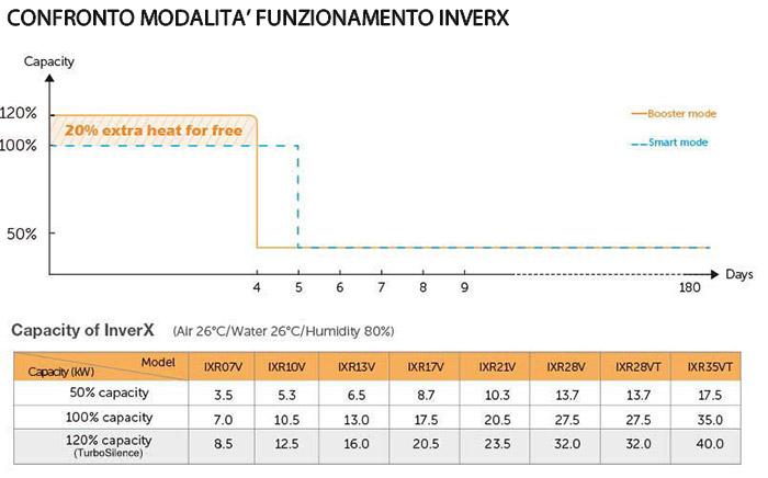 Confronto modalità funzionamento FAIRLAND INVER-X