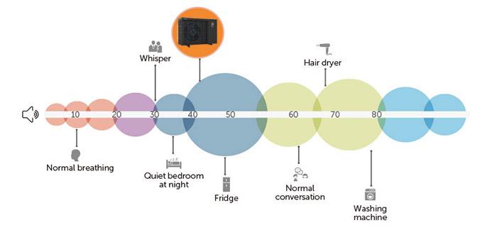 Rumorosità Pompa di Calore INVER-X