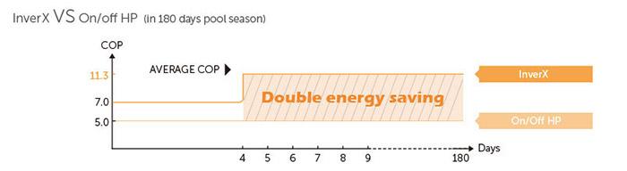 Confronto Indice COP Pompa di Calore INVER-X