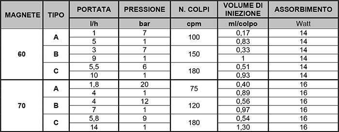 Confronto modelli pompa dosatrice elettromagnetica HC151 PH digitale