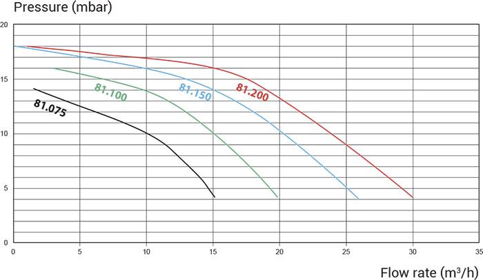 Prestazioni Pompa per filtrazione Hayward MAX EP - da 2 a 3 HP