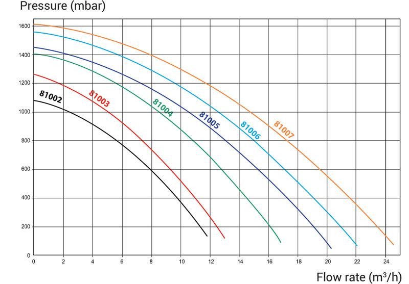 Prestazioni Pompa per filtrazione Hayward PL - da 0.5 a 1.5 HP