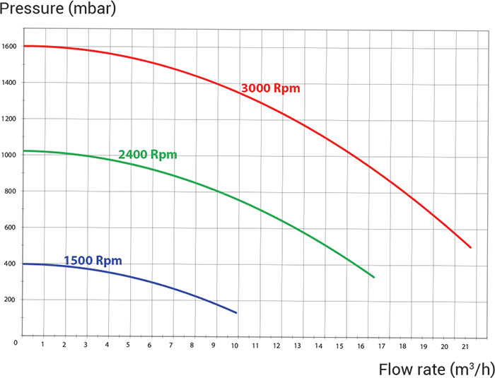 Prestazioni Pompa per filtrazione a velocità variabile Hayward SUPER PUMP VSTD - 1.5 HP