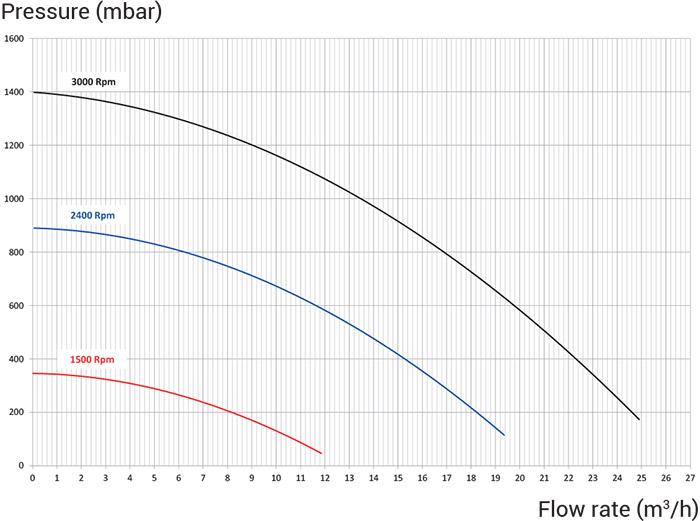 Prestazioni Pompa per filtrazione a velocità variabile Hayward SUPER PUMP VSTD - 1 HP