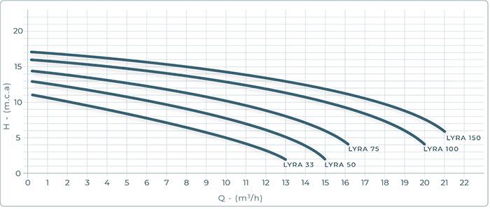 Prestazioni Pompa per filtrazione LYRA