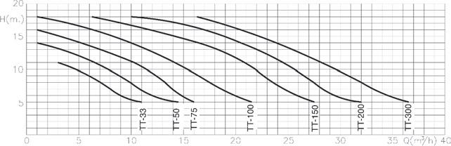 Prestazioni Pompa per filtrazione FIBERPOOL raccordi Ø 5 cm - fino a 0.75 HP
