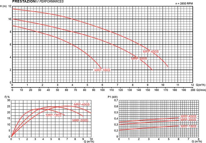 Prestazioni pompa per filtrazione Mr. PISCINA MRF 10 - da 0.25 a 0.60 HP