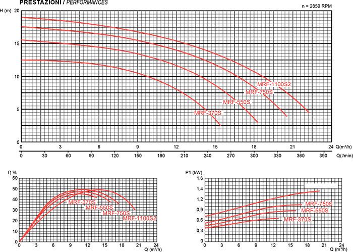 Prestazioni pompa per filtrazione Mr. PISCINA MRF 20 - da 0.50 a 1.50 HP