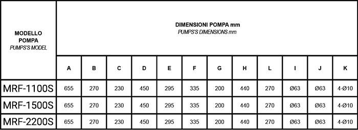 Dimensioni pompa per filtrazione Mr. PISCINA MRF 30 - da 1.50 a 3 HP