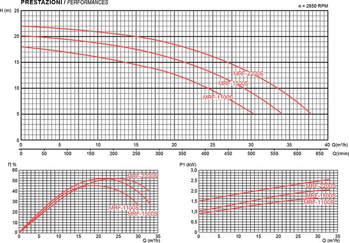 Prestazioni pompa per filtrazione Mr. PISCINA MRF 30 - da 1.50 a 3 HP