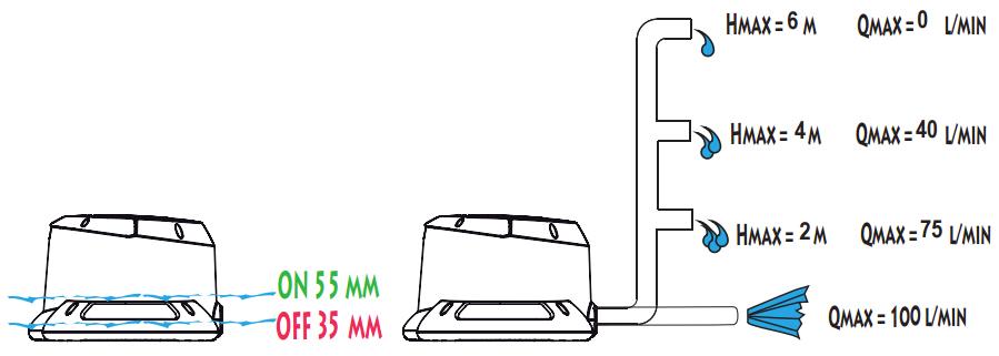 Pompa automatica svuota telo