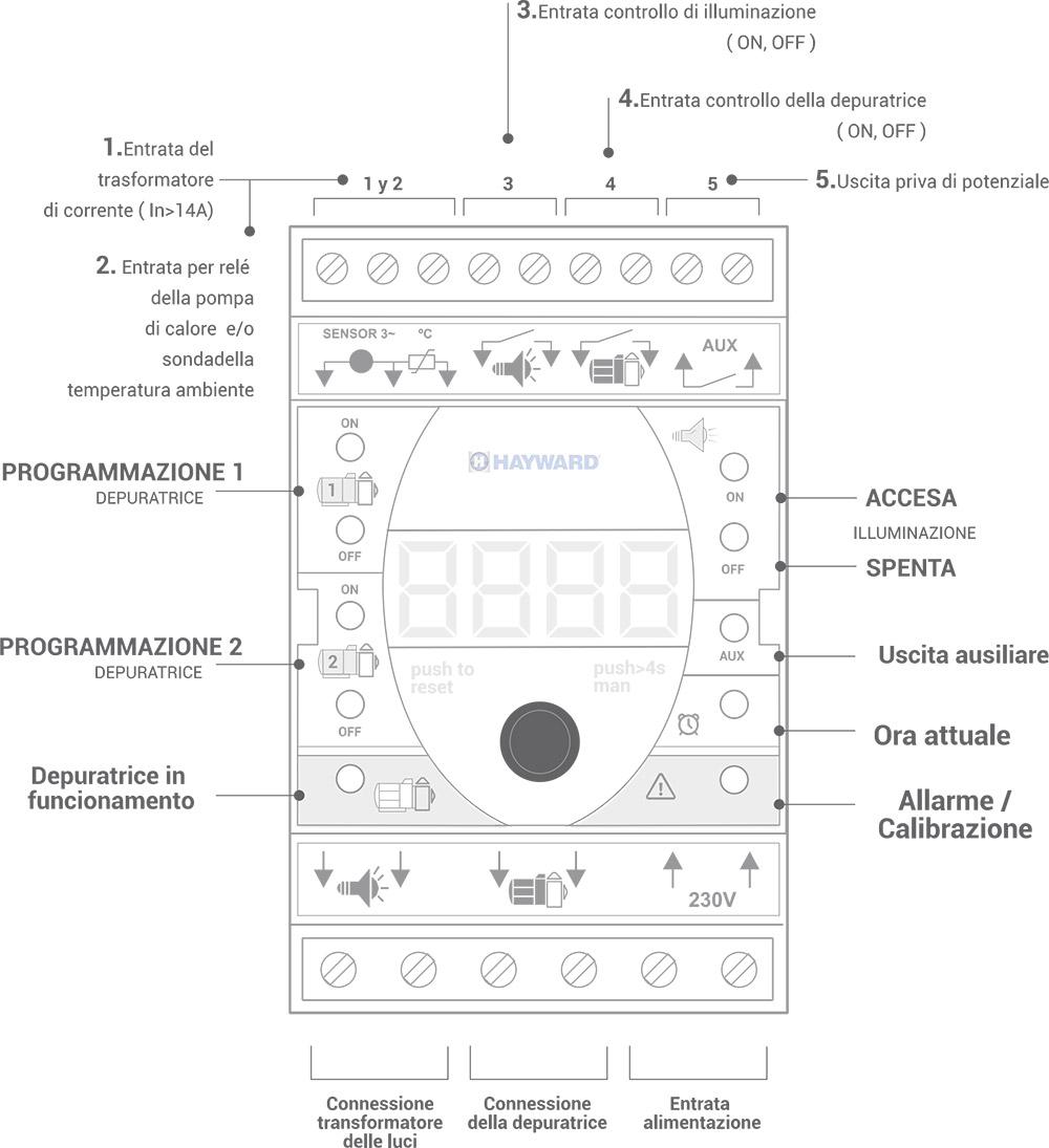 Funzioni pannello di controllo Quadro Elettrico H-Power Connect