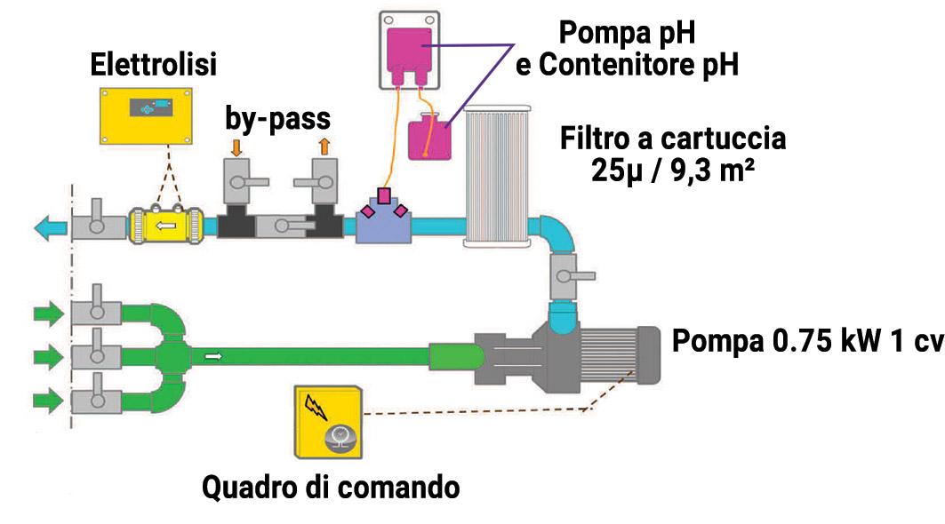 Schema Gruppo filtrante a cartuccia PALLET con filtro PENTAIR da 11,4 mc/h