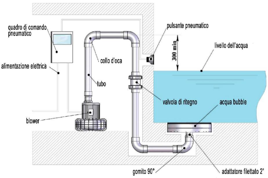 Schema impianto idromassaggio piscina fioriera con for Clorazione piscine