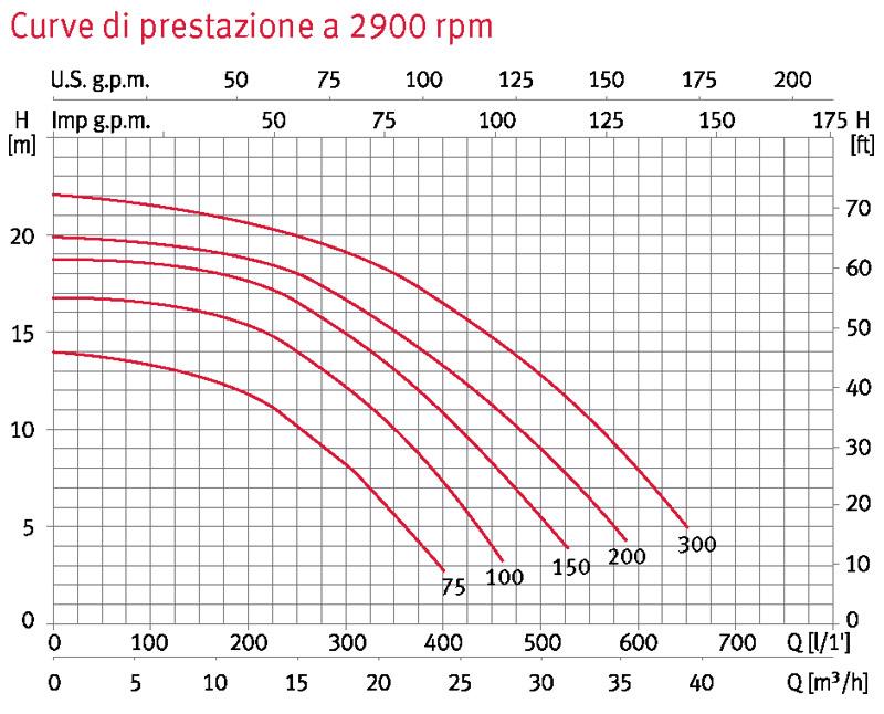 Pompa filtrazione SILEN S2 prestazioni