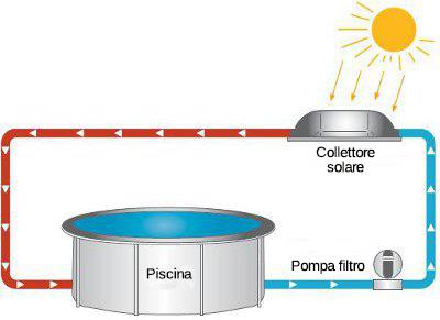 Collettore Solare MAXI POOL SUN