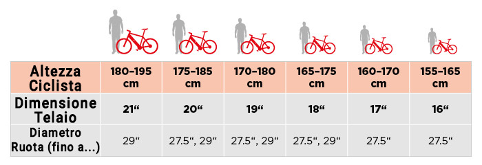Tabella Comparativa Guida Scelta Bicicletta