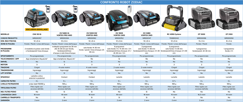 Tabella comparativa robot ZODIAC