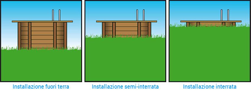 Tipologia di installazione Piscina in legno NaturalWood URBAN