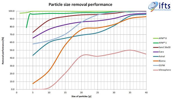 Grafico performance vetro filtrante AFM® Mini Bag 100% bio-resistente