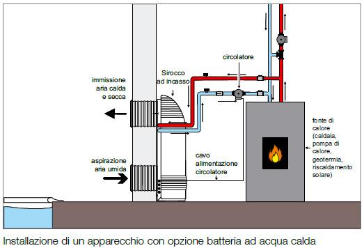 installazione Deumidificatore ambiente
