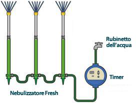 Timer Temporizzatore per nebulizzatore